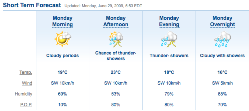 Weather June 29