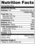 Nutritional Facts for Healthy Green BeanStew